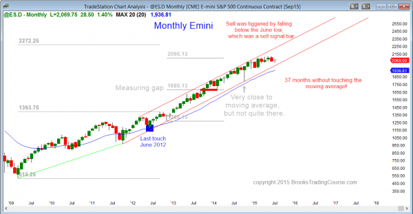 S&P Emini futures market analysis weekly report for July 11, 2015. The monthly chart shows a buy climax for traders learning how to trade the markets.