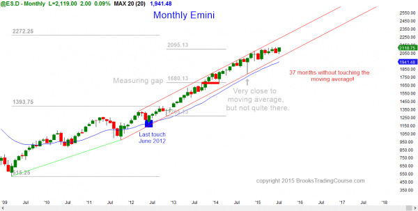 S&P Emini futures market analysis weekly report for July 18, 2015. The monthly chart shows a tight trading range for traders learning how to trade the markets.
