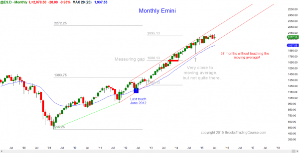 S&P Emini futures market analysis weekly report for July 24, 2015. For day traders learning how to do online trading, the monthly chart's price action is still in breakout mode.