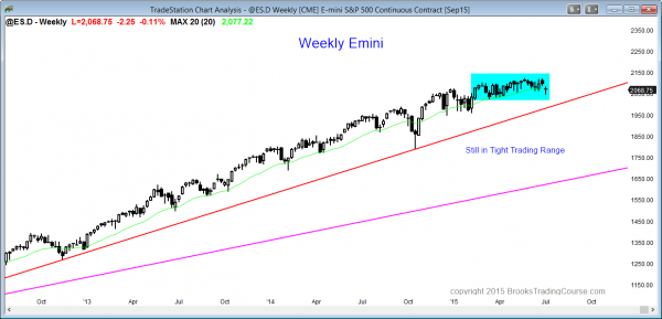 S&P Emini futures market analysis weekly report for July 4, 2015 The weekly chart is still in its tight trading range and traders learning how to trade the markets are waiting for a breakout.