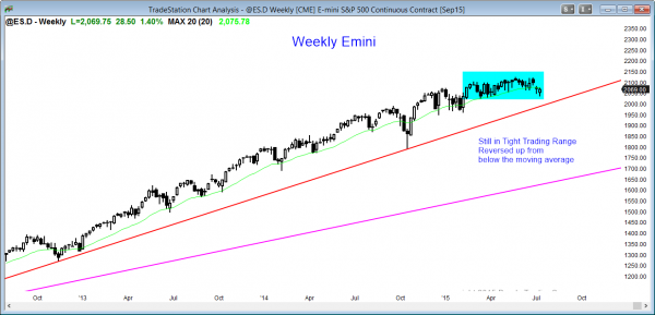 S&P Emini futures market analysis weekly report for July 11, 2015. The weekly chart is in a trading range for traders learning how to do online trading.