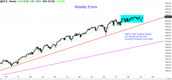 S&P Emini futures market analysis weekly report for July 18, 2015. The weekly chart price action shows as its candlestick pattern.