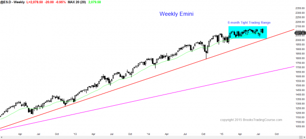 S&P Emini futures market analysis weekly report for July 24, 2015. For day traders learning how to trade for a living, the weekly chart's candlestick pattern is still a tight trading range.
