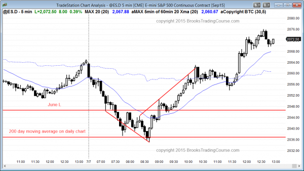 Emini daytraders who trade the markets for a living saw a reversal up from the daily 200 day moving average