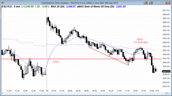 Day traders learning how to trade the futures markets saw a bear trend in the Emini.