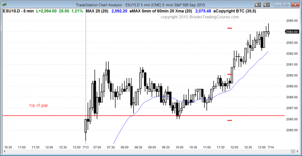Day traders learning how to trade the futures markets saw a gap up on the Emini today.