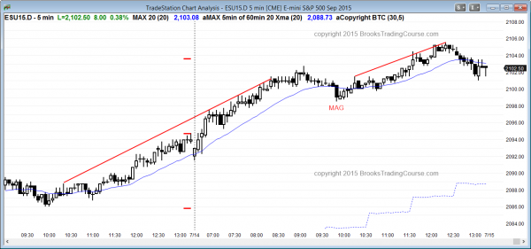 Emini day traders who are trying to  learn how to trade the markets saw a bull trend.