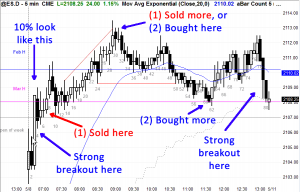 Ask Al Brooks ES Chart Going for points vs structured good trades