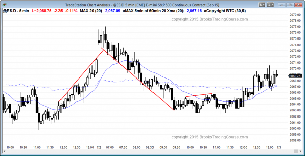 Day traders learning how to trade the markets saw another bear trend day that had a minor reversal at the end of the day.