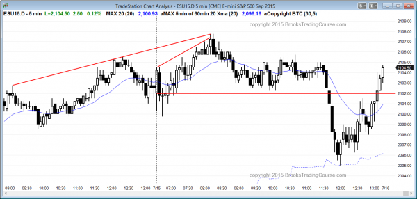 Emini daytraders who are trading the market for a living saw a test of the 60 minute moving average.