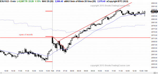 Emini day traders saw strong bullish price action, allowing traders learning how to trade to take swing trades.