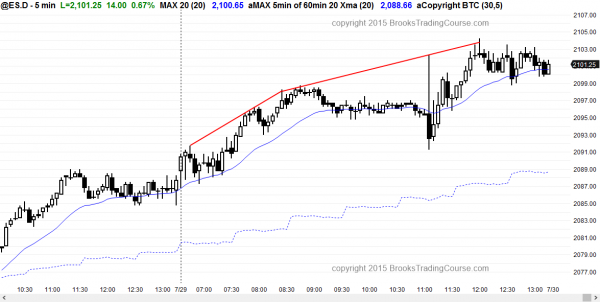 Emini day traders saw trading range price action after the FOMC report.
