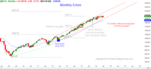 S&P Emini futures market analysis weekly report for August 1, 2015. For a futures trader learning how to become a day trader, the monthly chart's price action is overbought and in the middle of its trading range.