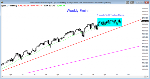 S&P Emini futures market analysis weekly report for August 1, 2015. For a futures trader learning how to trade the markets, the weekly chart is in the middle of its trading range.