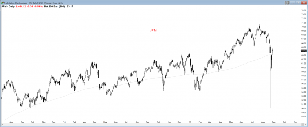 Swing traders believe the low is in for many stocks. Here, the price action is bullish.