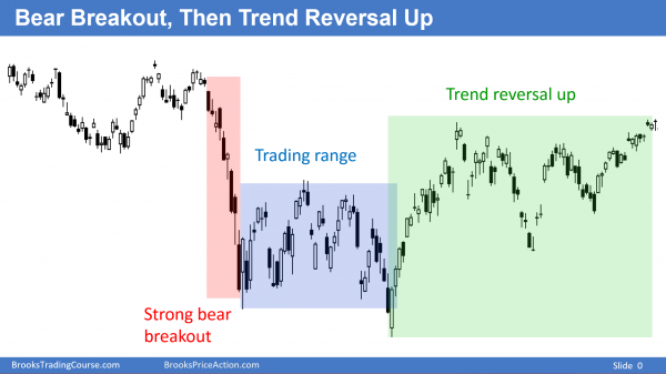 Day traders trying to learn to trade the markets see a trend reversal.
