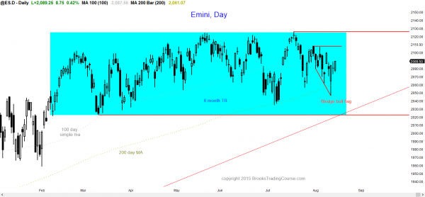 S&P Emini futures market analysis weekly report for August 15, 2015. For a daytrader learning how to day trade futures online using a daily chart, the bulls have a wedge bull flag.