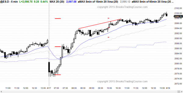 Online daytraders who are learning how to trade the markets saw a bull trend in the Emini.