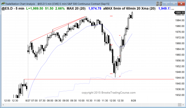 Day traders who are leaning how to trade the markets saw an island bottom in the Emini today and consecutive sell climaxes.