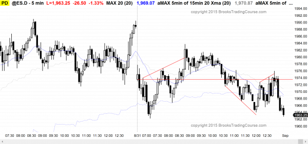 Emini day traders who are learning how to trade the markets saw a bear trend at the end of the day.