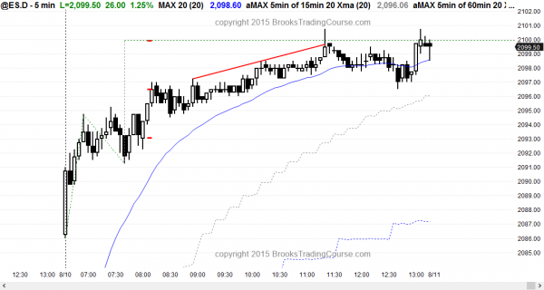 Online daytraders who trade for a living saw a small pullback bull trend in the emini