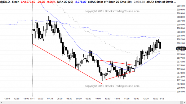 Day traders learning how to trade saw a bear trend in the emini.