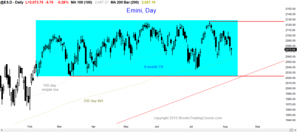 S&P Emini futures market analysis weekly report for August 8, 2015. For a daytrader learning how to trade price action trading strategies on the daily chart, expect a bull trend reversal early next week.