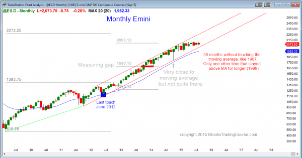S&P Emini futures market analysis weekly report for August 8, 2015. For a daytrader looking for price action trading strategies, the best choice on the monthly chart is to expect a bear breakout soon.