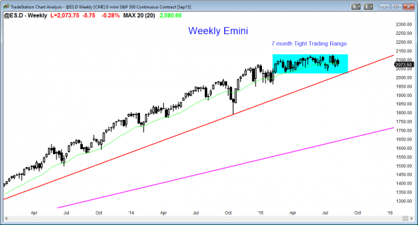 S&P Emini futures market analysis weekly report for August 8, 2015. For a daytrader looking for price action trading strategies, the day trading tip based on the weekly chart is to expect a rally early next week.