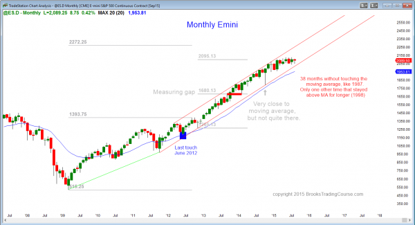 S&P Emini futures market analysis weekly report for August 15, 2015. For a daytrader learning how to trade price action trading strategies on the daily chart, the monthly chart is still in a 7 month tight trading range.