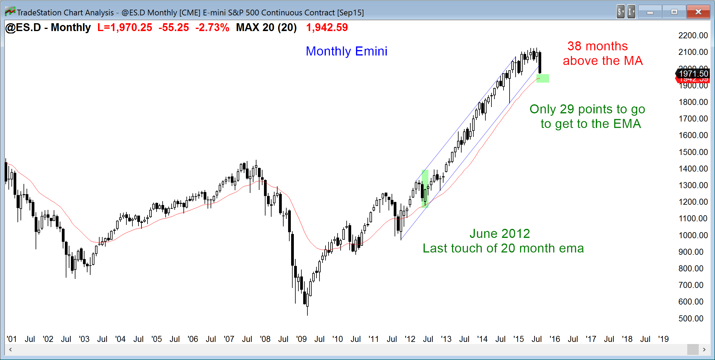 Learn How To Trade The Markets In A Bear Trend