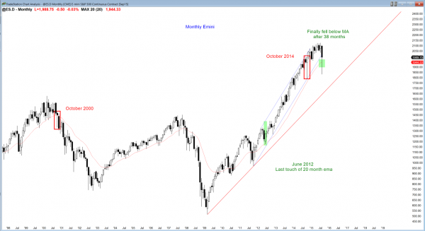 S&P Emini futures market analysis weekly report for August 28, 2015. For a swing trader who trades the monthly chart for a living, expect an inside bar in September.