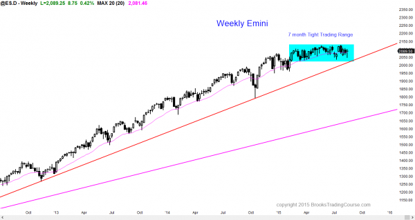 S&P Emini futures market analysis weekly report for August 15, 2015. For a daytrader learning how to day trade for a living on the weekly chart, the 7 month tight trading range is continuing and it is the primary price action candlestick pattern.