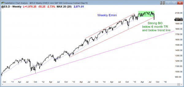 S&P Emini futures market analysis weekly report for August 22, 2015. For a daytrader who is learning how to trade for a living, the weekly chart is in a strong bear breakout.