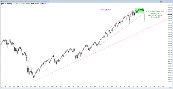 S&P Emini futures market analysis weekly report for August 28, 2015. The weekly candlestick pattern is a reversal, but the high probability trading will be to buy low and sell high.