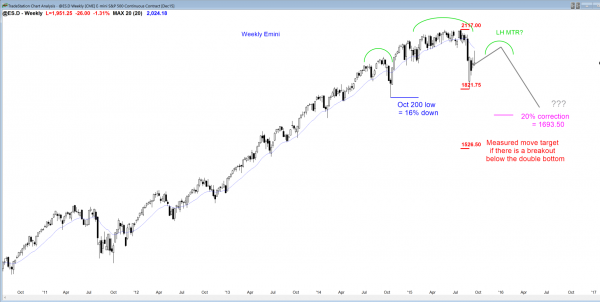 S&P Emini futures market analysis weekly report for September 19, 2015. The swing trading strategy for those who trade the markets for a living is to look for support and resistance.