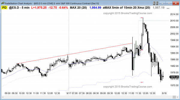 Day traders who are learning how to trade the markets saw a trading range day after the FOMC report.