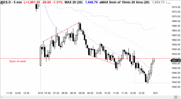 Day traders who are learning how to trade the markets saw a bear trend day in the Emini for its price action.