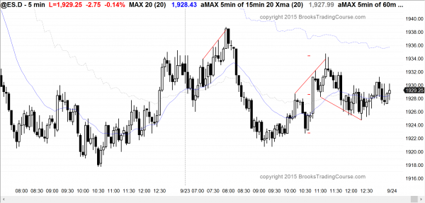 Beginning day traders learning how to trade saw wedge top and bottom in the Emini's price action.