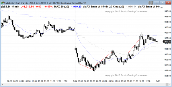 Online day traders who are learning how to trade the markets saw a major trend reversal today in the Emini