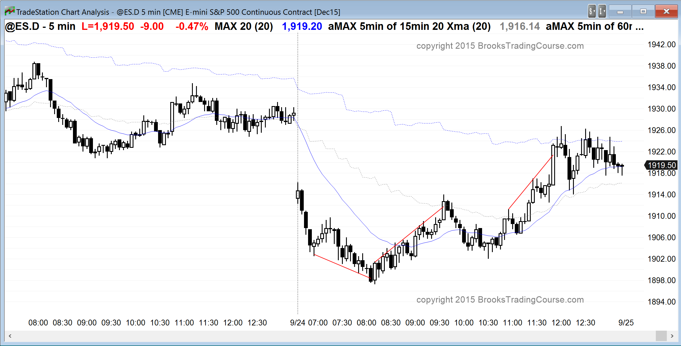 Learn How To Trade The Markets Near Bottom Of A Trading Range