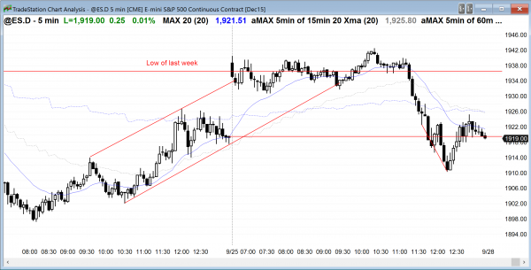 Online day traders saw a late bear breakout in the Emini's price action today.