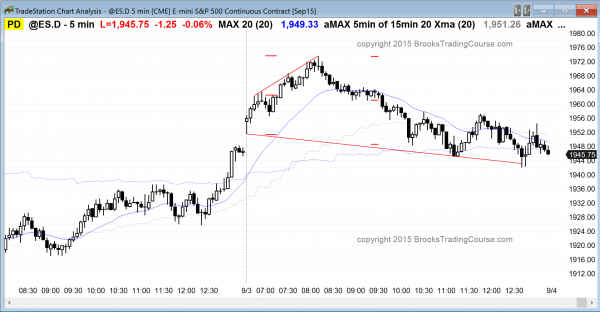 Online day traders who are learning how to trade the market saw a parabolic wedge trend reversal in the emini S&P500.