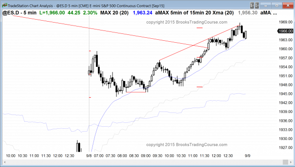 S&P500 Emini day traders who trade the markets for a living saw bullish price action today.