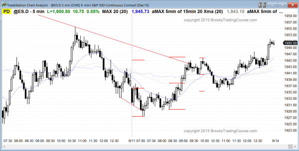 Traders learning how to trade the markets for a living saw a wedge bottom in the Emini S&P.