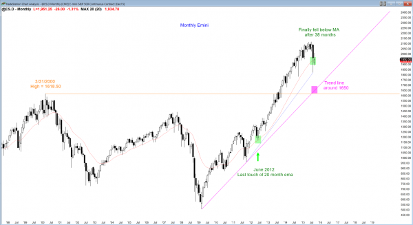 S&P Emini futures market analysis weekly report for September 19, 2015. Swing traders who trade the markets for a living see a bull flag on the monthly chart.