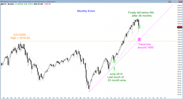 S&P Emini futures market analysis weekly report for September 19, 2015. Swing traders who trade the markets for a living will watch where the monthly chart closes on Wednesday.