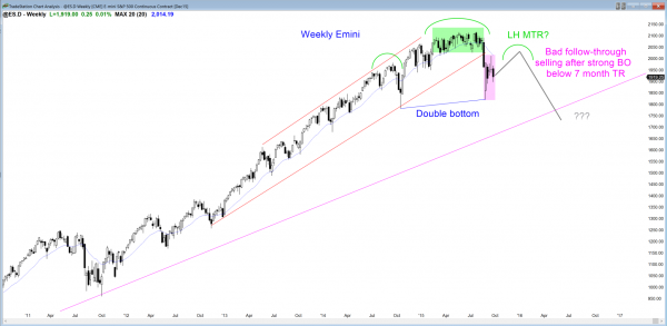S&P Emini futures market analysis weekly report for September 19, 2015. Price action traders who are learning how to trade the markets should watch for a head and shoulders top on the weekly chart, which is a lower high major trend reversal.