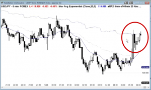 ES Chart - Second Leg Trap in Trading Range