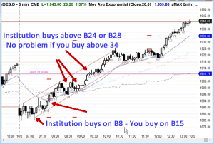 Ask Al 28 - Price Action Traders Edge vs Institutions